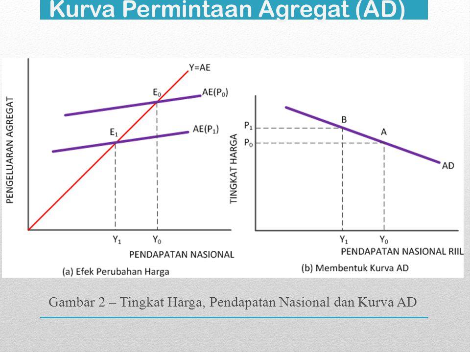 Kurva Permintaan Agregat (AD) Gambar 2 – Tingkat Harga, Pendapatan Nasional dan Kurva AD