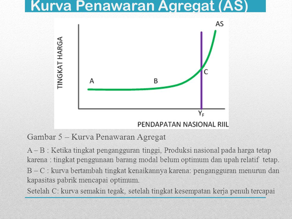 Kurva Penawaran Agregat (AS) Gambar 5 – Kurva Penawaran Agregat A – B : Ketika tingkat pengangguran tinggi, Produksi nasional pada harga tetap karena