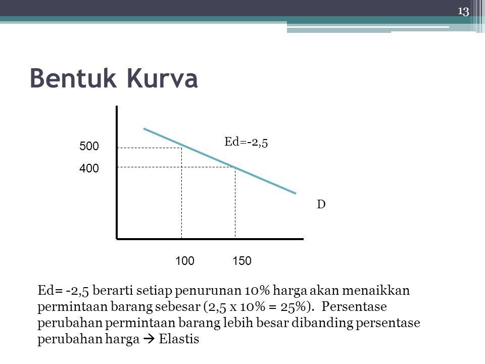 13 Bentuk Kurva 500 400 100 150 Ed=-2,5 D Ed= -2,5 berarti setiap penurunan 10% harga akan menaikkan permintaan barang sebesar (2,5 x 10% = 25%).