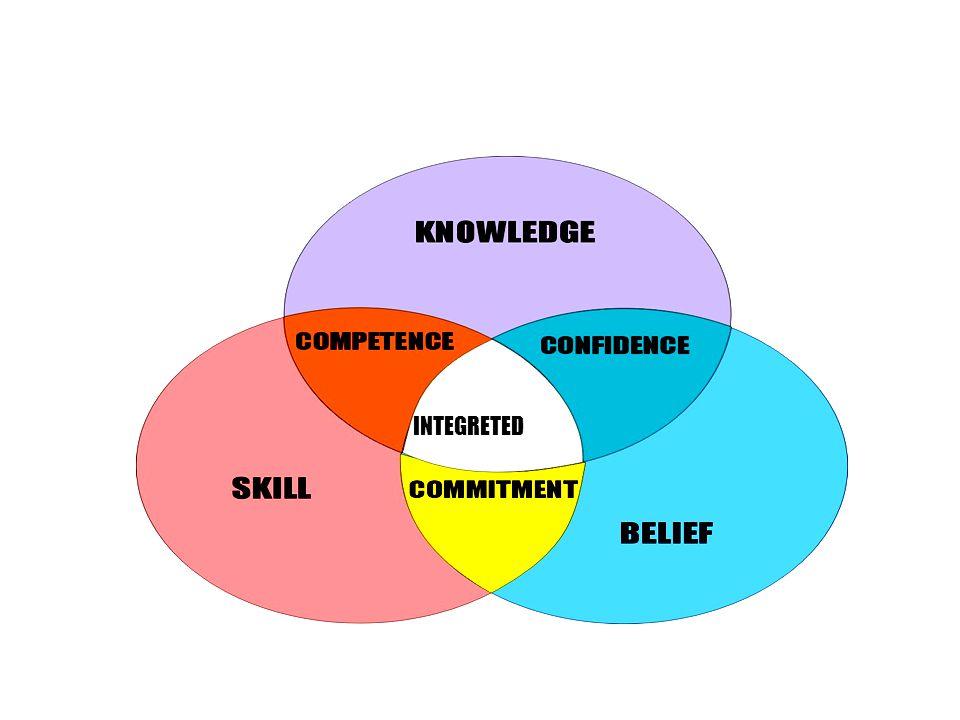 Kompetensi Profesional Guru Melaksanakan Pembelajaran - Membuka pelajaran - Menggunakan Teknik yang sesuai - Encoding dan berkomunikasi - Mampu bertanya dengan benar - Memberi penguatan - Menggunakan media pembelajaran - Memotivasi siswa - Menidagnosa kesulitan siswa - Menutup pelajaran Mengevaluasi Hasil Belajar
