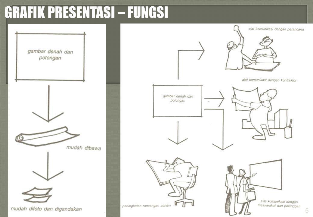 GRAFIK PRESENTASI – RINGKASAN Grafik Presentasi berfungsi dalam menampilkan faktor-faktor visual tapak melalui teknik penggambaran denah dan tampak potongan.