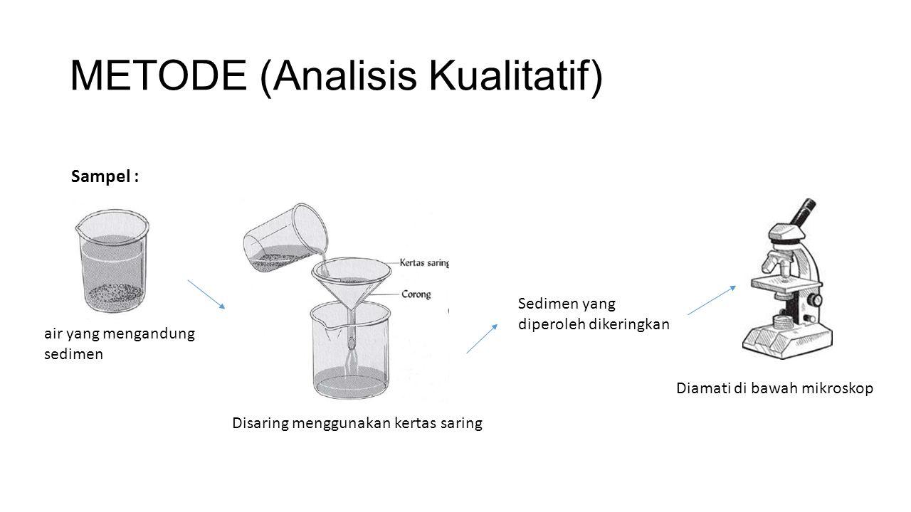 METODE (Analisis Kualitatif) air yang mengandung sedimen Disaring menggunakan kertas saring Diamati di bawah mikroskop Sedimen yang diperoleh dikering
