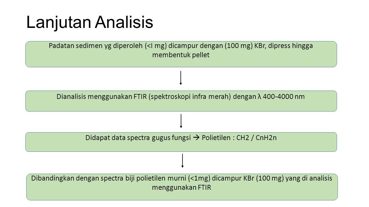 Dianalisis menggunakan FTIR (spektroskopi infra merah) dengan λ 400-4000 nm Padatan sedimen yg diperoleh (<I mg) dicampur dengan (100 mg) KBr, dipress
