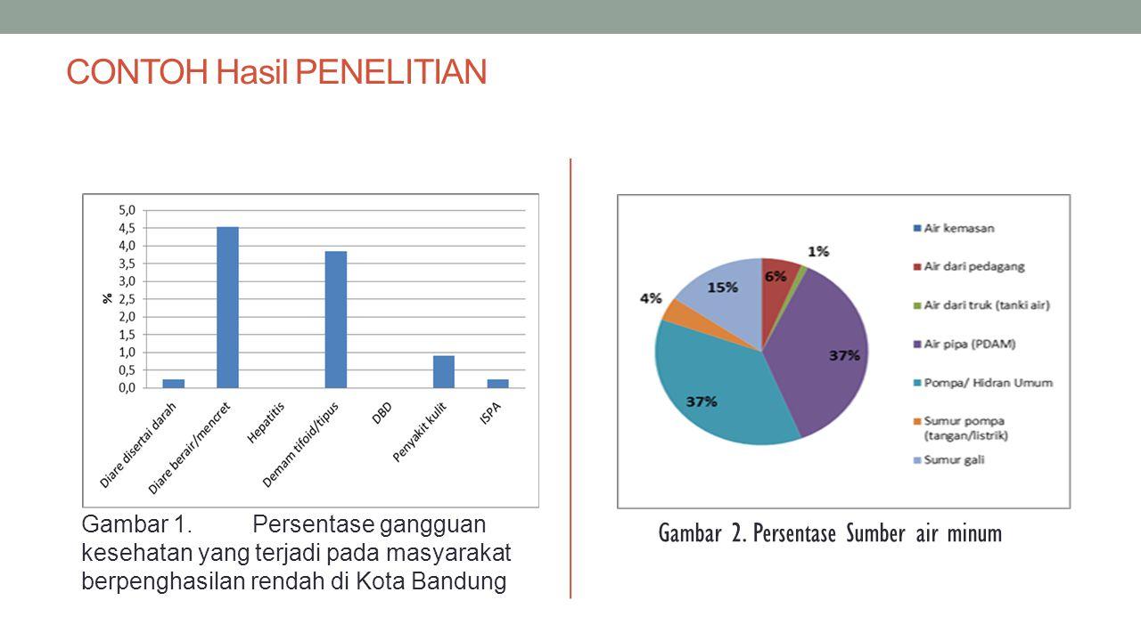 CONTOH Hasil PENELITIAN Gambar 1.Persentase gangguan kesehatan yang terjadi pada masyarakat berpenghasilan rendah di Kota Bandung Gambar 2. Persentase