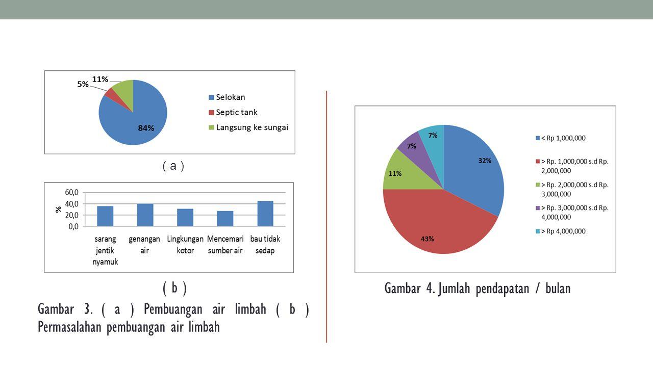 ( a ) ( b ) Gambar 3. ( a ) Pembuangan air limbah ( b ) Permasalahan pembuangan air limbah Gambar 4. Jumlah pendapatan / bulan