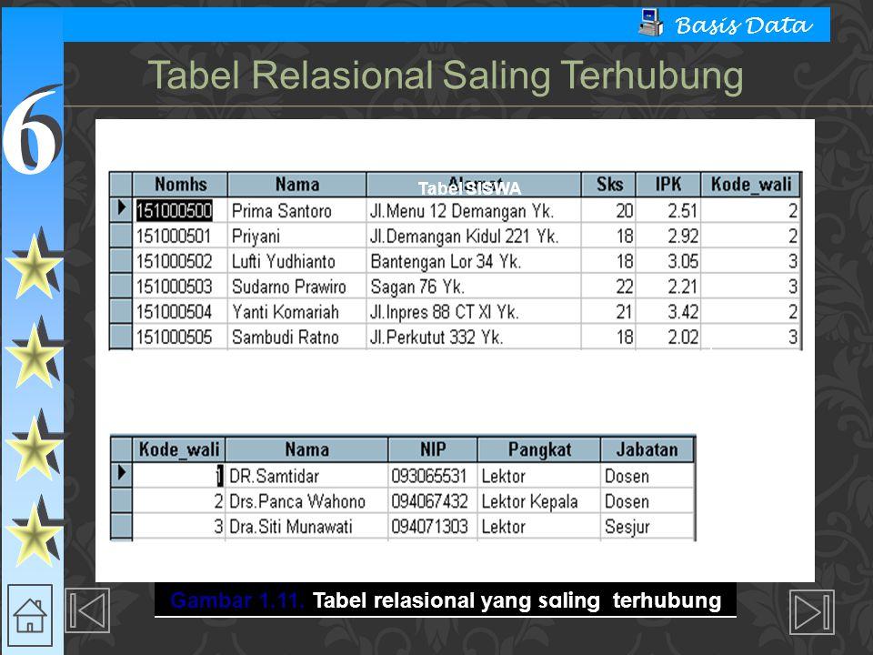 6 6 Basis Data Tabel SISWA Tabel WALI Terhubung melalui Kode_wali Gambar 1.11. Tabel relasional yang saling terhubung Tabel Relasional Saling Terhubun