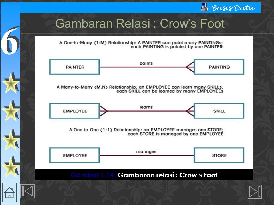 6 6 Basis Data Gambar 1.14. Gambaran relasi : Crow's Foot Gambaran Relasi : Crow's Foot