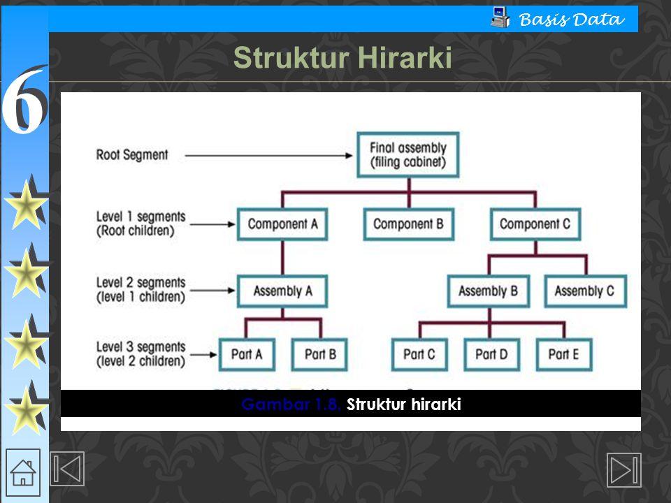 6 6 Basis Data  Model Basis Data Hirarki  Struktur Dasar  Kumpulan record-record yang secara logika terorganisir seperti struktur pohon dari atas ke bawah (berbentuk hirarki).