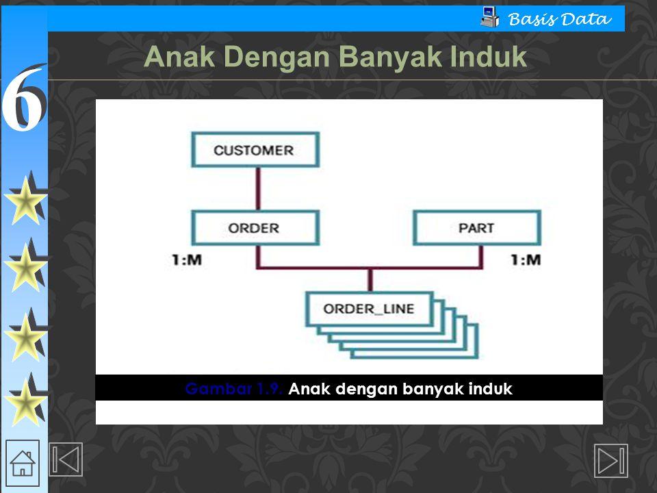 6 6 Basis Data  Model Basis Data Jaringan  Struktur Dasar  Set - Sebuah hubungan disebut set.