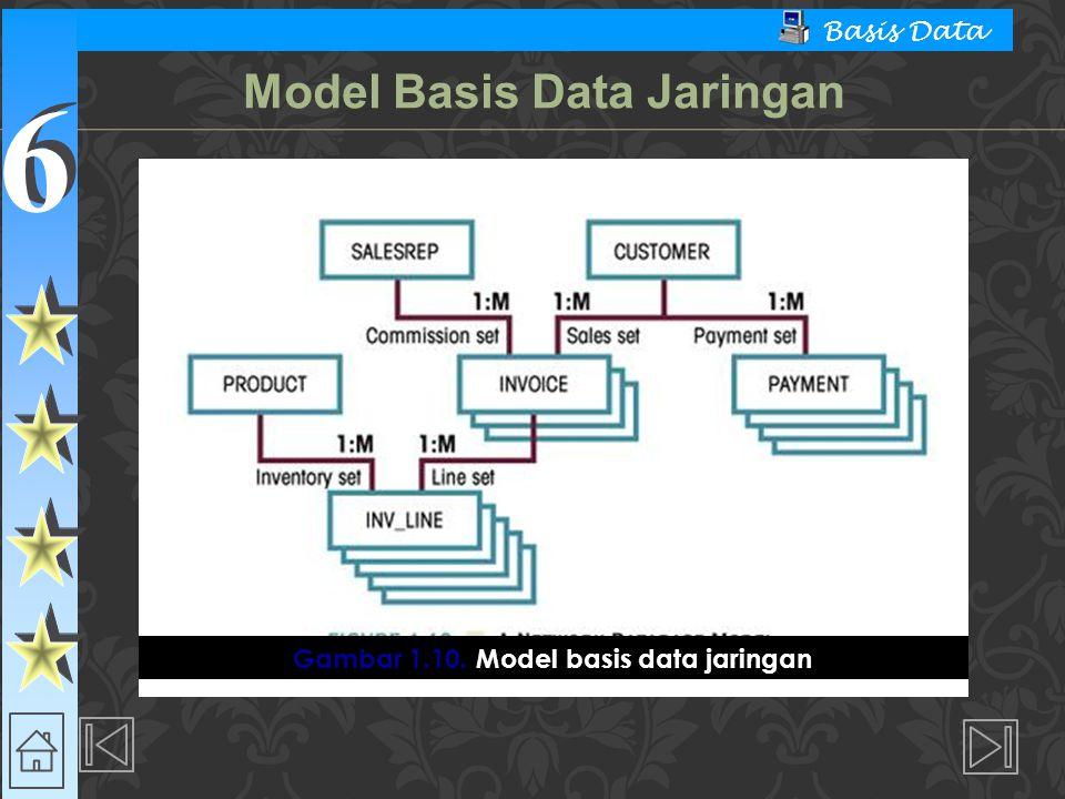 6 6 Basis Data  Model Basis Data Jaringan  Keuntungan  Secara konseptual sederhana  Dapat menangani lebih banyak macam hubungan  Akses data lebih fleksibel  Meningkatkan integritas basis data  Kebebasan data  Sesuai standard  Kerugian  Sistem lebih rumit  Kekurangan pada kebesan struktural Model Basis Data