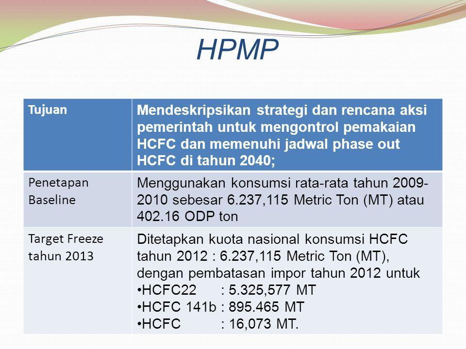 HPMP Tujuan Mendeskripsikan strategi dan rencana aksi pemerintah untuk mengontrol pemakaian HCFC dan memenuhi jadwal phase out HCFC di tahun 2040; Pen