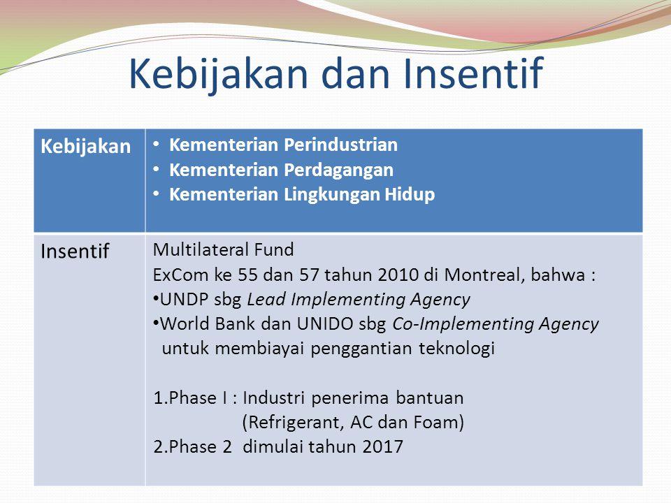 Kebijakan dan Insentif Kebijakan Kementerian Perindustrian Kementerian Perdagangan Kementerian Lingkungan Hidup Insentif Multilateral Fund ExCom ke 55