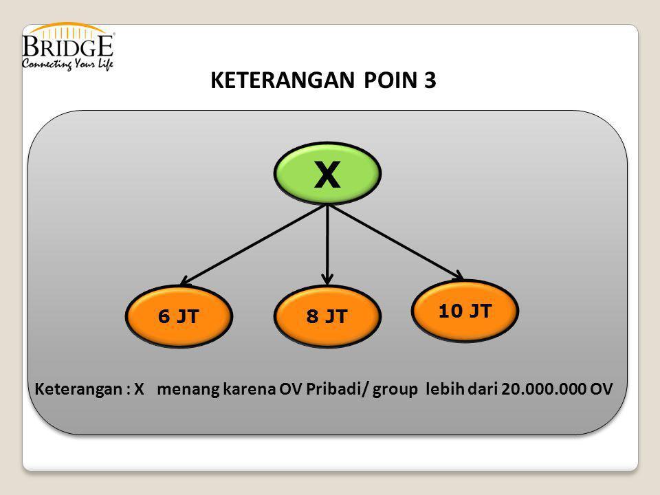 KETERANGAN POIN 3 X 6 JT8 JT 10 JT Keterangan : X menang karena OV Pribadi/ group lebih dari 20.000.000 OV