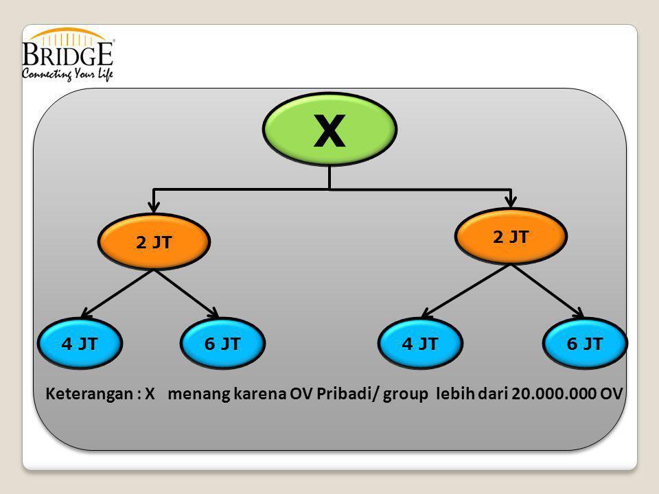 X 2 JT 4 JT 2 JT 6 JT4 JT6 JT Keterangan : X menang karena OV Pribadi/ group lebih dari 20.000.000 OV