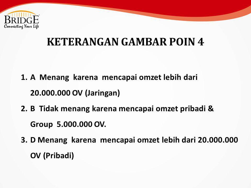 KETERANGAN GAMBAR POIN 4 1.A Menang karena mencapai omzet lebih dari 20.000.000 OV (Jaringan) 2.B Tidak menang karena mencapai omzet pribadi & Group 5.000.000 OV.