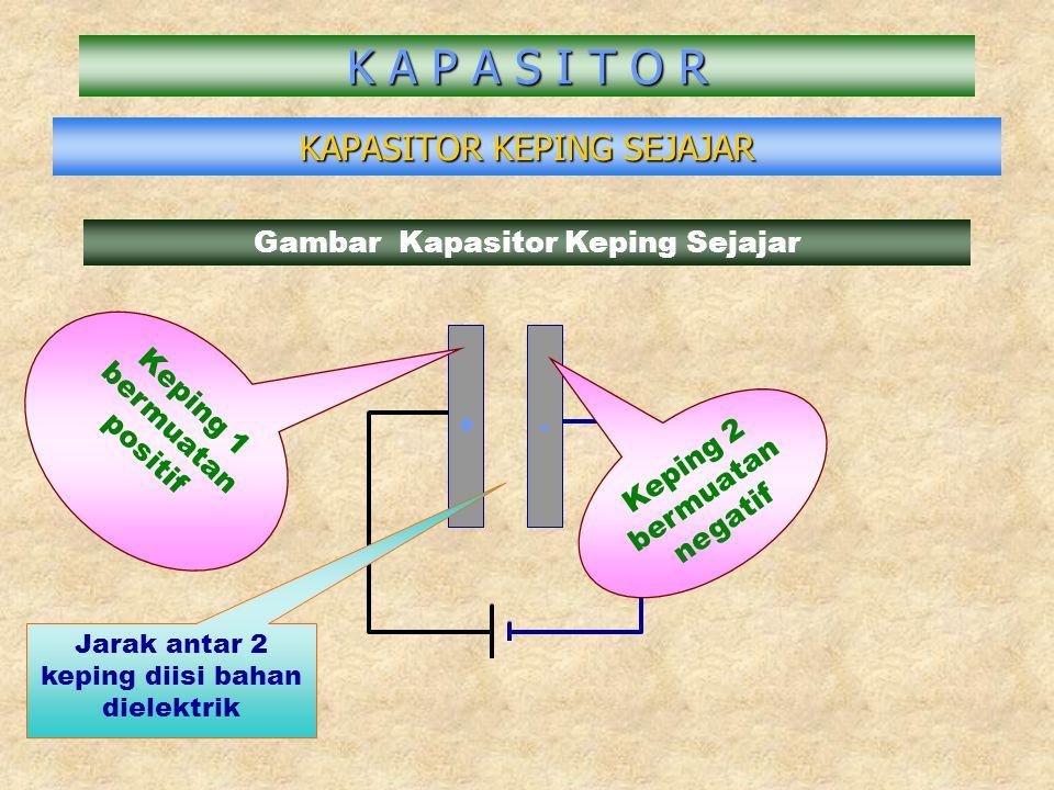 KAPASITOR KEPING SEJAJAR K A P A S I T O R Gambar Kapasitor Keping Sejajar +- Keping 1 bermuatan positif Keping 2 bermuatan negatif Jarak antar 2 kepi