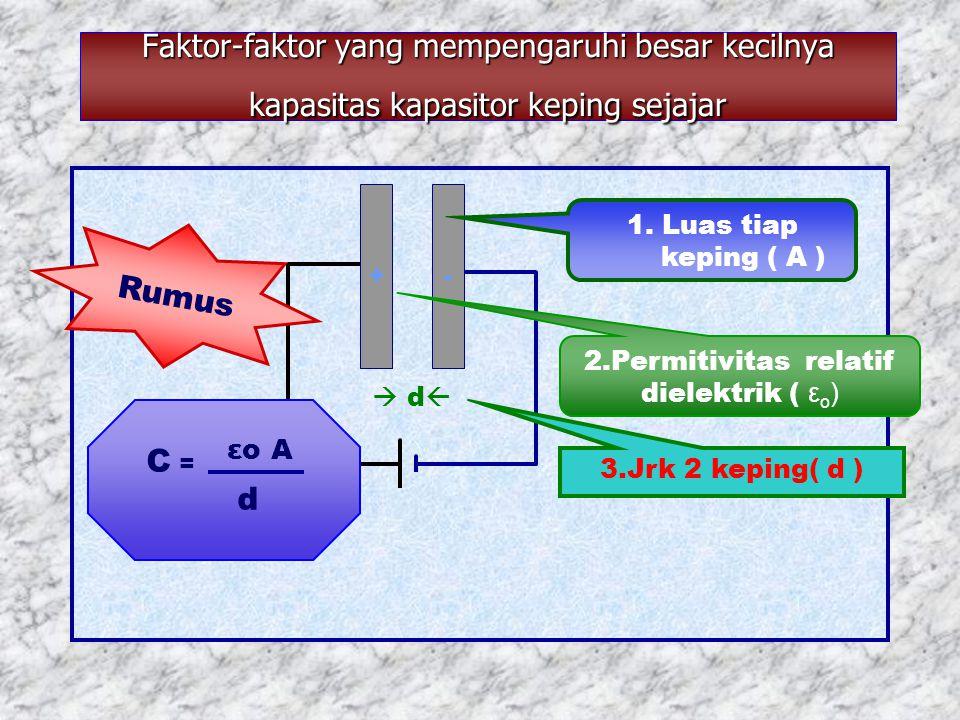 Faktor-faktor yang mempengaruhi besar kecilnya kapasitas kapasitor keping sejajar  d  +- 3.Jrk 2 keping( d ) 1. Luas tiap keping ( A ) 2.Permitivita