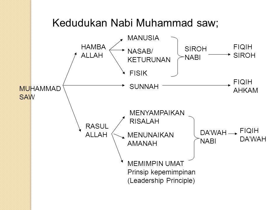 Keistimewaan Nabi Muhammad saw; 1.Beliau adalah Nabi/Rasul terakhir Muhammad itu bukanlah bapak salah seorang dari pada kamu, akan tetapi dia adalah seorang Rasul Allah dan penutup segala Nabi (QS.