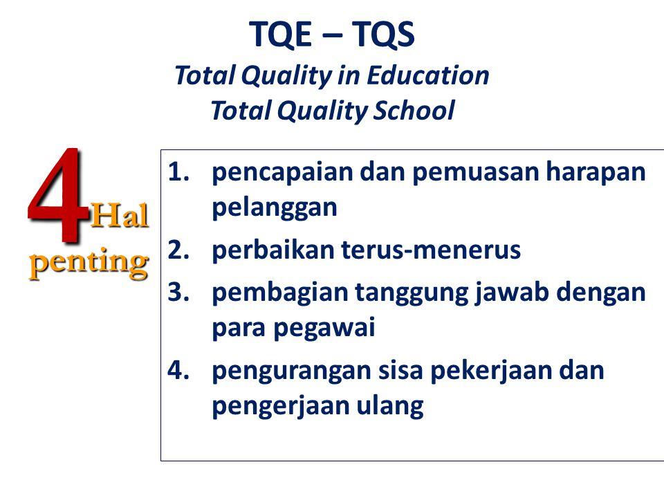 TQE – TQS Total Quality in Education Total Quality School 1.pencapaian dan pemuasan harapan pelanggan 2.perbaikan terus-menerus 3.pembagian tanggung jawab dengan para pegawai 4.pengurangan sisa pekerjaan dan pengerjaan ulang4Halpenting