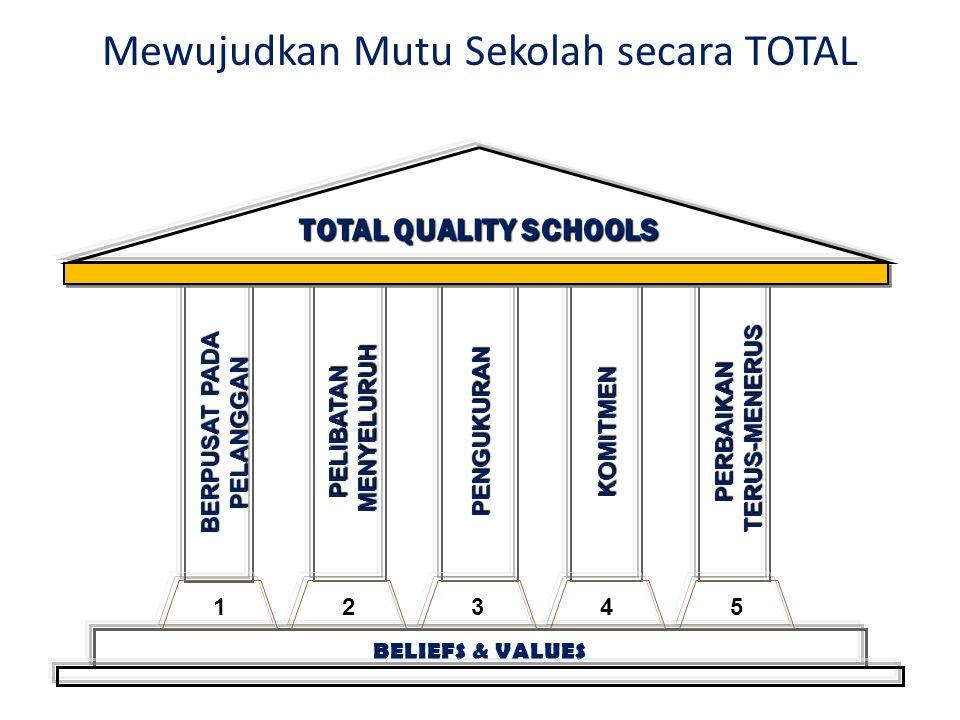 Mewujudkan Mutu Sekolah secara TOTAL BERPUSAT PADA PELANGGAN PELIBATAN MENYELURUH MENYELURUHPENGUKURANKOMITMENPERBAIKAN TERUS-MENERUS TERUS-MENERUS TOTAL QUALITY SCHOOLS BELIEFS & VALUES 12345