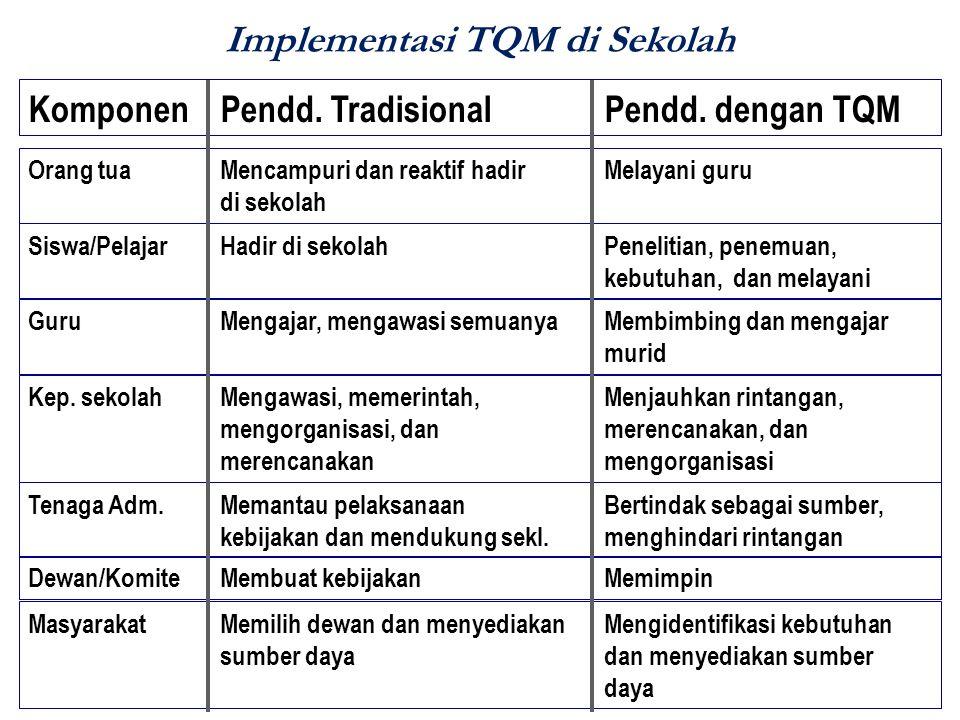 Implementasi TQM di Sekolah KomponenPendd.TradisionalPendd.