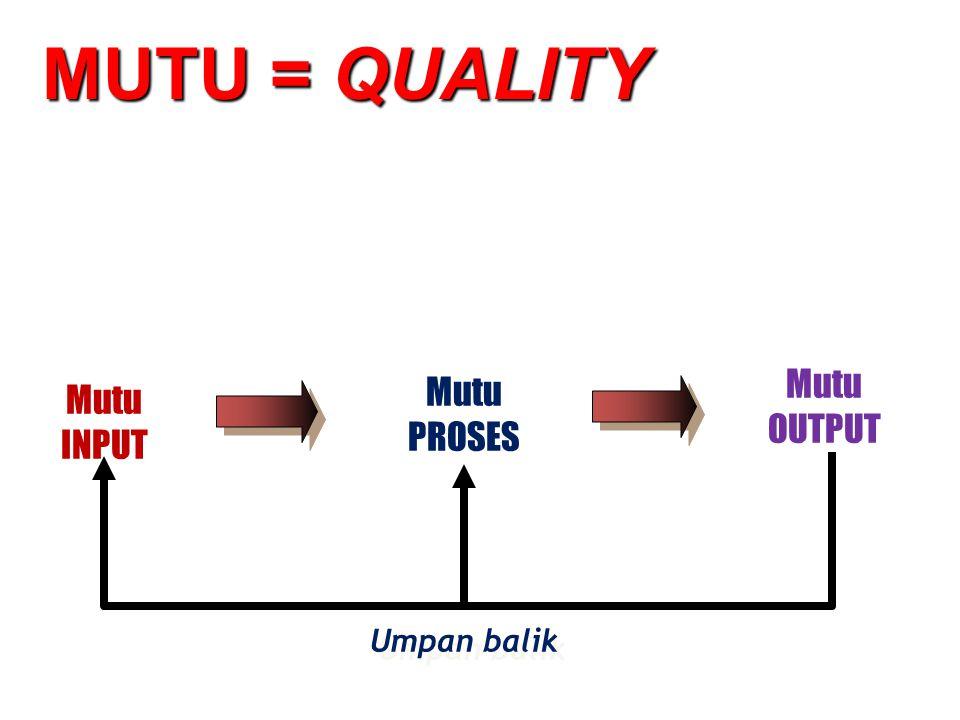 MUTU = QUALITY Umpan balik Mutu INPUT Mutu PROSES Mutu OUTPUT