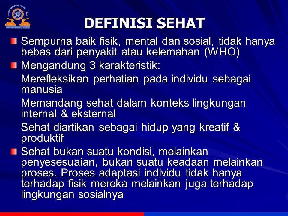DEFINISI SEHAT Sempurna baik fisik, mental dan sosial, tidak hanya bebas dari penyakit atau kelemahan (WHO) Mengandung 3 karakteristik: Merefleksikan