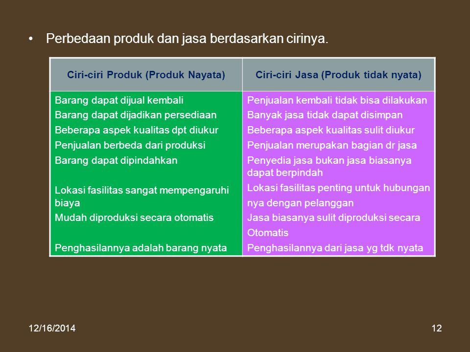 12/16/201412 Perbedaan produk dan jasa berdasarkan cirinya. Ciri-ciri Produk (Produk Nayata)Ciri-ciri Jasa (Produk tidak nyata) Barang dapat dijual ke