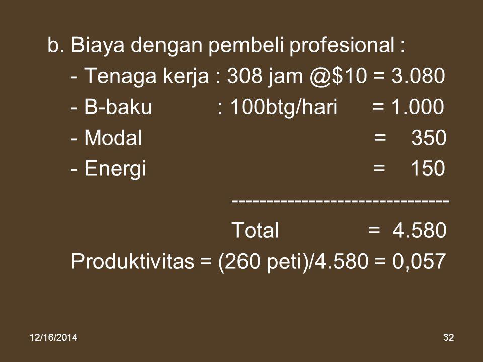 12/16/201432 b. Biaya dengan pembeli profesional : - Tenaga kerja : 308 jam @$10 = 3.080 - B-baku : 100btg/hari = 1.000 - Modal = 350 - Energi = 150 -
