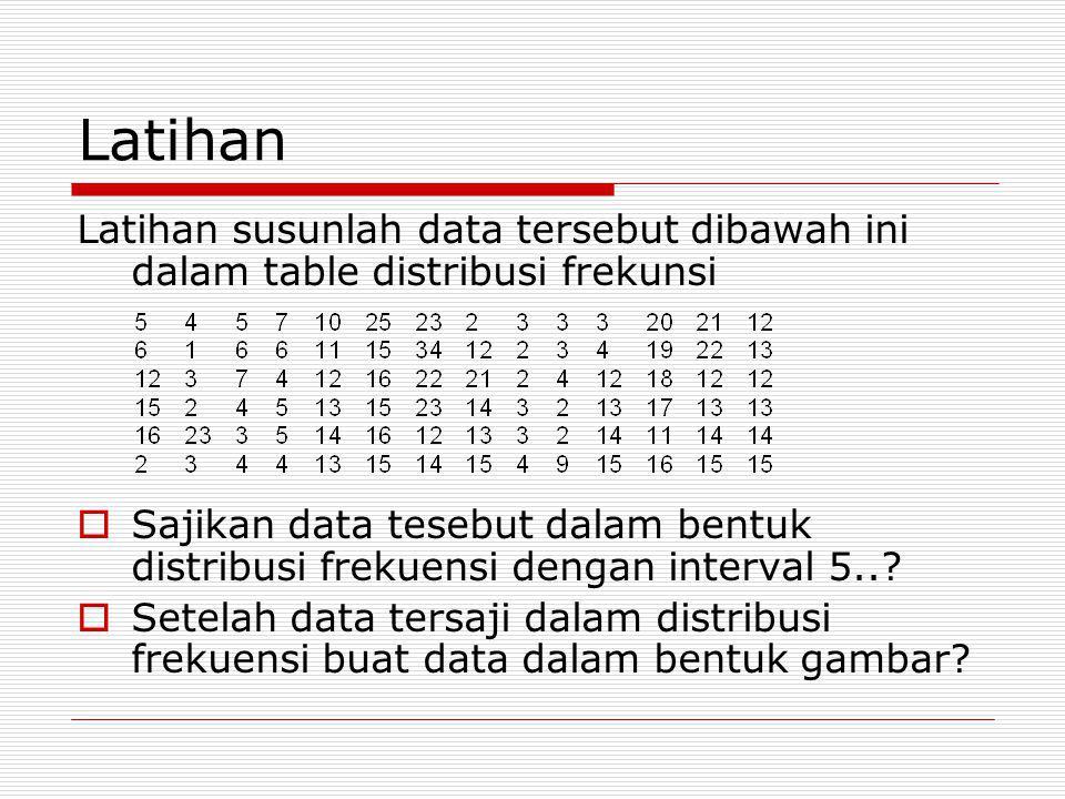 Latihan Latihan susunlah data tersebut dibawah ini dalam table distribusi frekunsi  Sajikan data tesebut dalam bentuk distribusi frekuensi dengan int