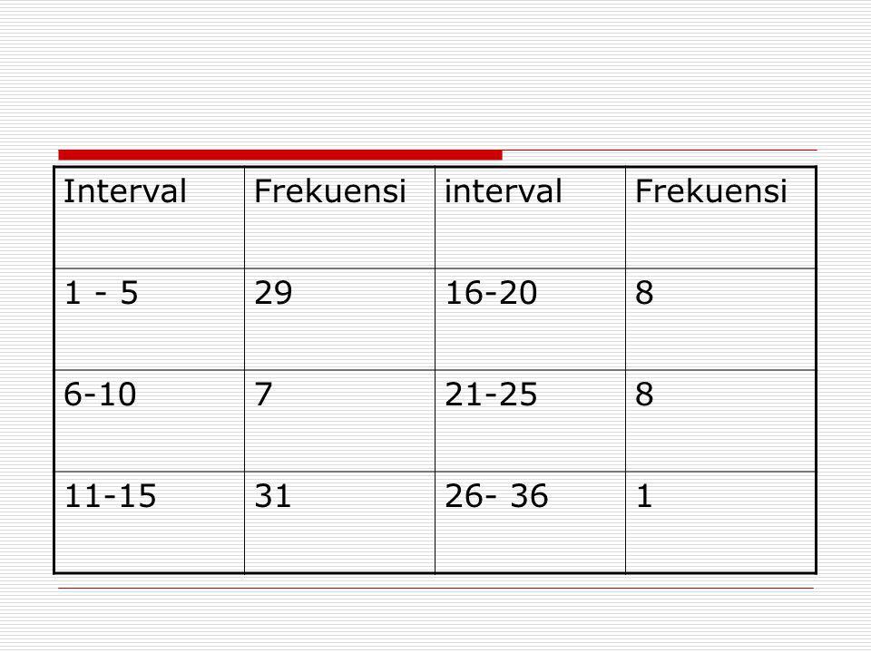 IntervalFrekuensiintervalFrekuensi 1 - 52916-208 6-10721-258 11-153126- 361