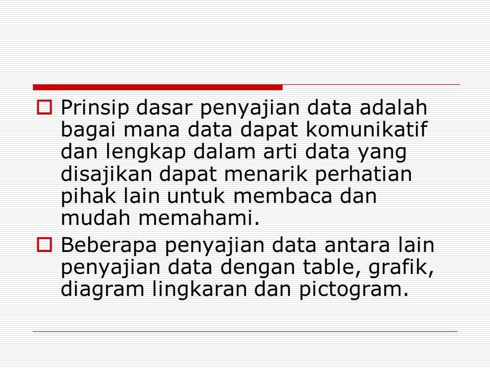  Prinsip dasar penyajian data adalah bagai mana data dapat komunikatif dan lengkap dalam arti data yang disajikan dapat menarik perhatian pihak lain