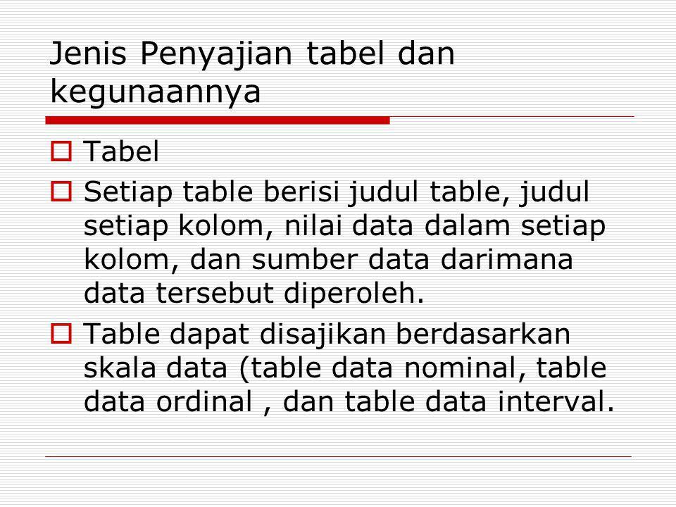 Jenis Penyajian tabel dan kegunaannya  Tabel  Setiap table berisi judul table, judul setiap kolom, nilai data dalam setiap kolom, dan sumber data da