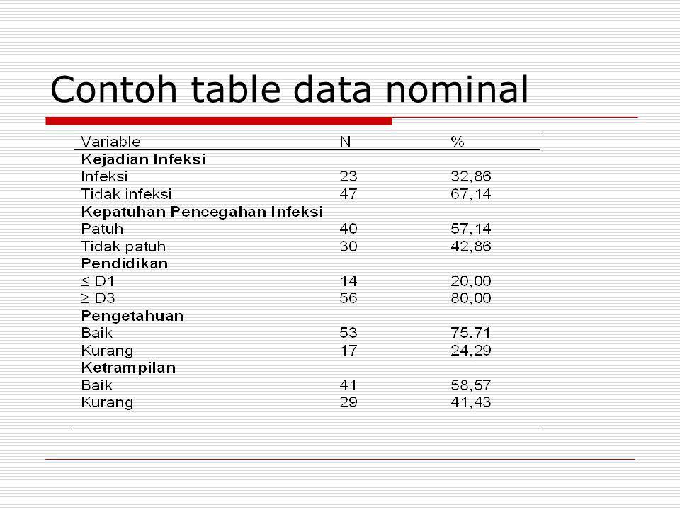 Contoh table data ordinal