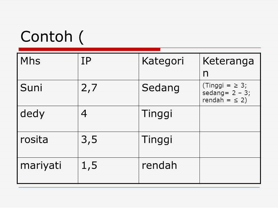 Contoh ( MhsIPKategoriKeteranga n Suni2,7Sedang (Tinggi = ≥ 3; sedang= 2 – 3; rendah = ≤ 2) dedy4Tinggi rosita3,5Tinggi mariyati1,5rendah