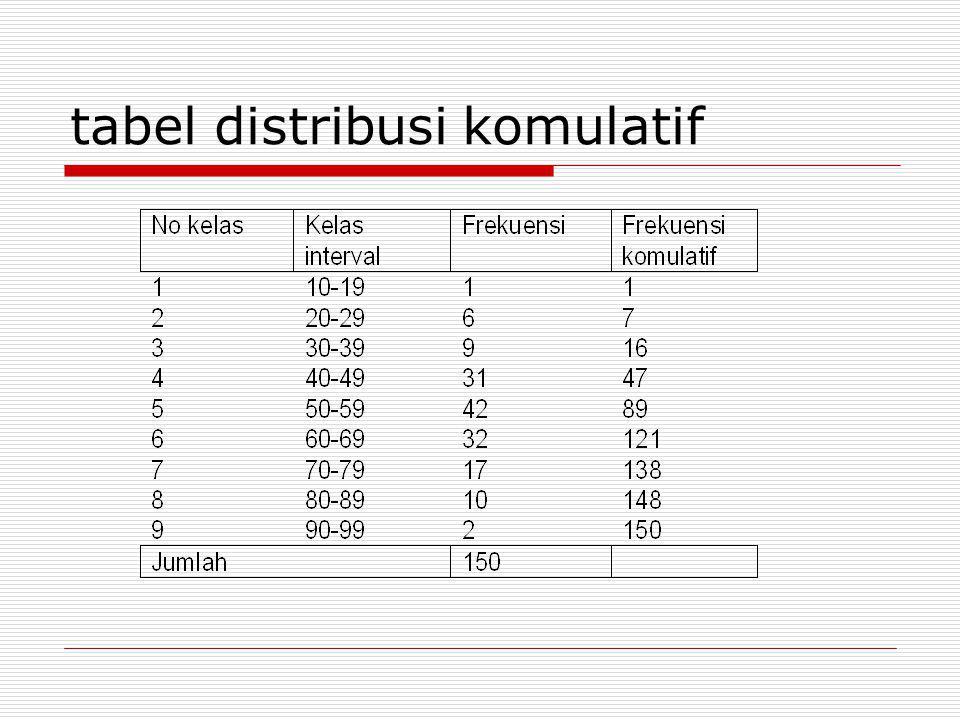 Tabel distribusi relatif