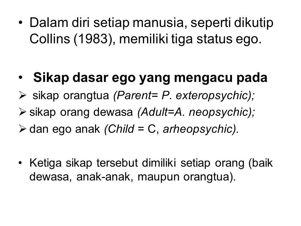 Dalam diri setiap manusia, seperti dikutip Collins (1983), memiliki tiga status ego. Sikap dasar ego yang mengacu pada  sikap orangtua (Parent= P. ex