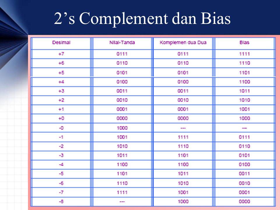2's Complement dan Bias