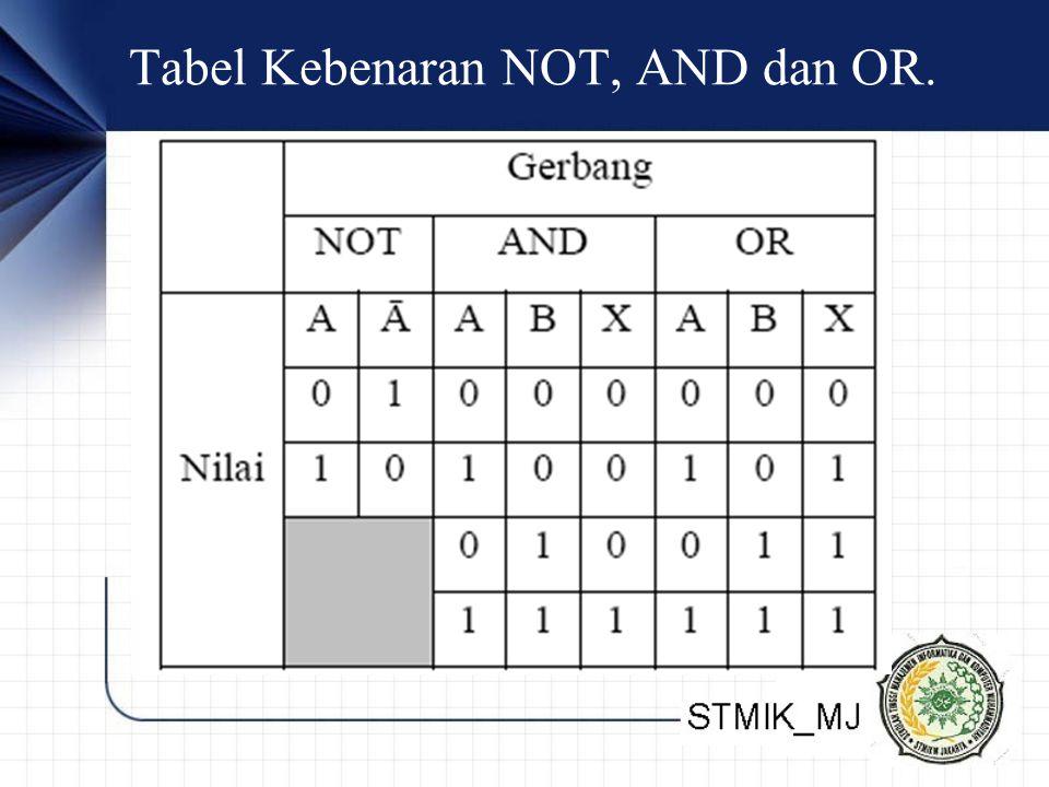 Tabel Kebenaran NOT, AND dan OR.