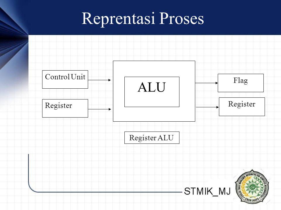 Diagram Penyusunan CPU Dengan ALU Di dalamnya