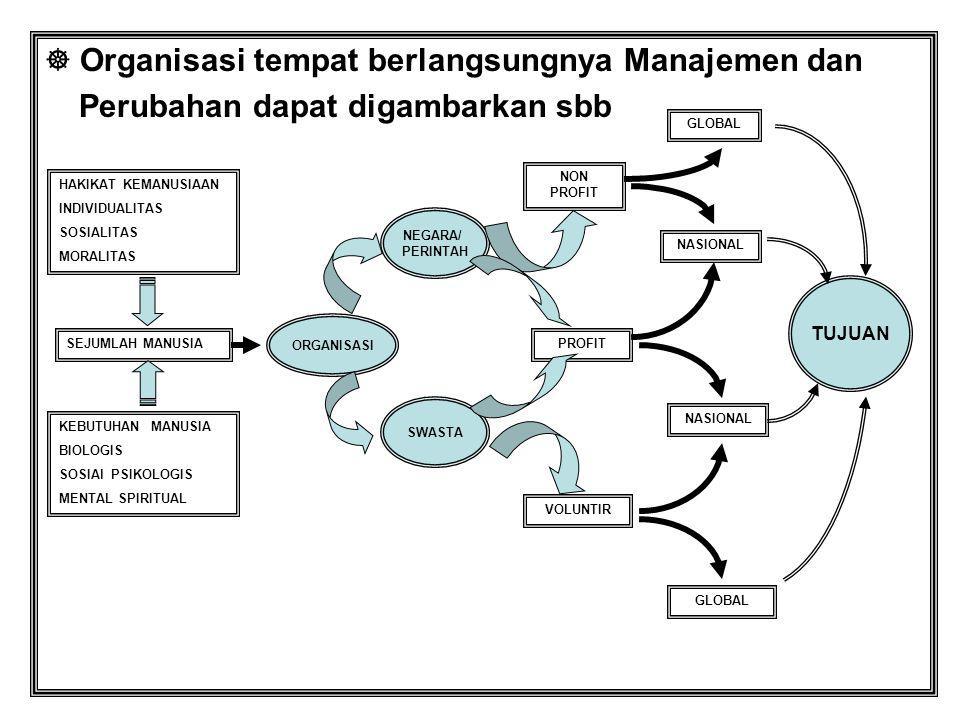  Organisasi tempat berlangsungnya Manajemen dan Perubahan dapat digambarkan sbb HAKIKAT KEMANUSIAAN INDIVIDUALITAS SOSIALITAS MORALITAS KEBUTUHAN MAN