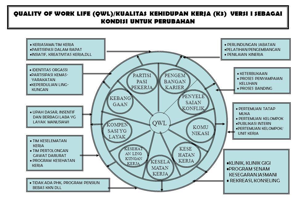 QUALITY OF WORK LIFE (QWL)/KUALITAS KEHIDUPAN KERJA (K3) VERSI I SEBAGAI KONDISI UNTUK PERUBAHAN KERJASAMA/TIM KERJA PARTISIPASI DALAM RAPAT INSIATIF,