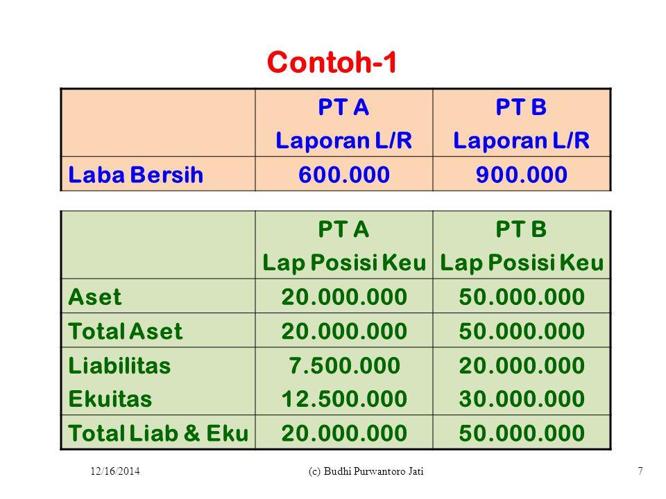 Contoh-1 PT A Laporan L/R PT B Laporan L/R Laba Bersih600.000900.000 PT A Lap Posisi Keu PT B Lap Posisi Keu Aset20.000.00050.000.000 Total Aset20.000.00050.000.000 Liabilitas Ekuitas 7.500.000 12.500.000 20.000.000 30.000.000 Total Liab & Eku20.000.00050.000.000 12/16/2014(c) Budhi Purwantoro Jati7