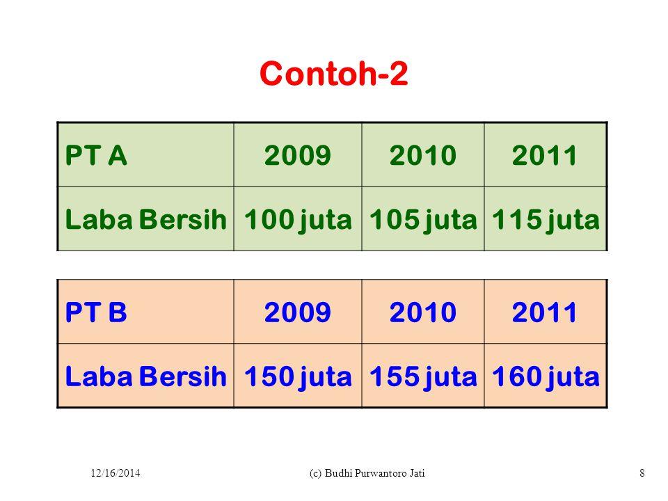 Contoh-2 PT A200920102011 Laba Bersih100 juta105 juta115 juta PT B200920102011 Laba Bersih150 juta155 juta160 juta 12/16/2014(c) Budhi Purwantoro Jati8