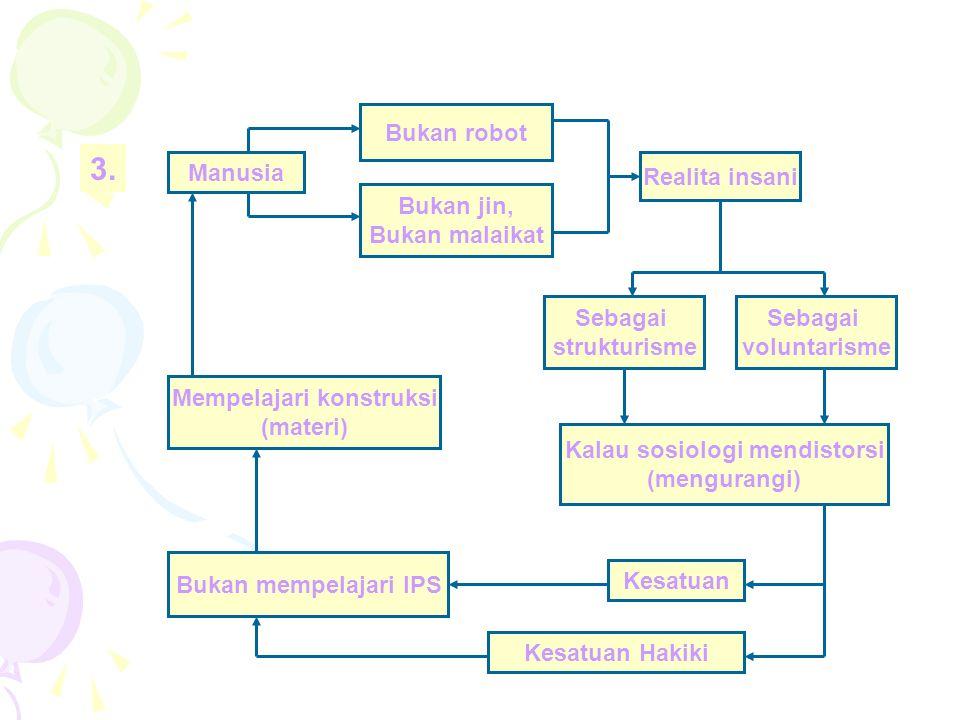 Manusia Bukan jin, Bukan malaikat Bukan robot Realita insani Sebagai voluntarisme Sebagai strukturisme Kalau sosiologi mendistorsi (mengurangi) Mempelajari konstruksi (materi) Kesatuan Bukan mempelajari IPS Kesatuan Hakiki 3.