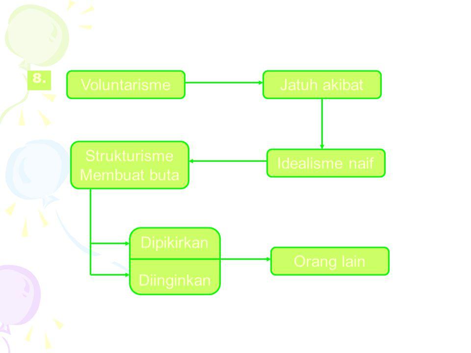 8. Voluntarisme Dipikirkan Diinginkan Strukturisme Membuat buta Orang lain Idealisme naif Jatuh akibat