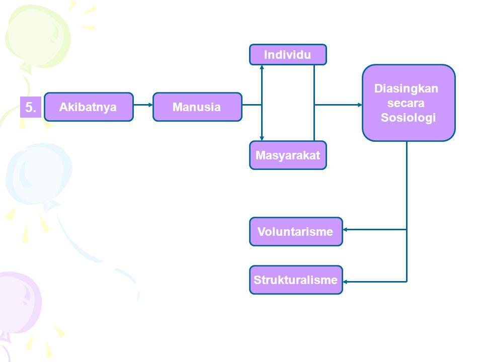 AkibatnyaManusia Strukturalisme Voluntarisme Masyarakat Individu Diasingkan secara Sosiologi 5.