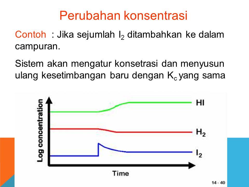 Perubahan konsentrasi Contoh : Jika sejumlah I 2 ditambahkan ke dalam campuran. Sistem akan mengatur konsetrasi dan menyusun ulang kesetimbangan baru