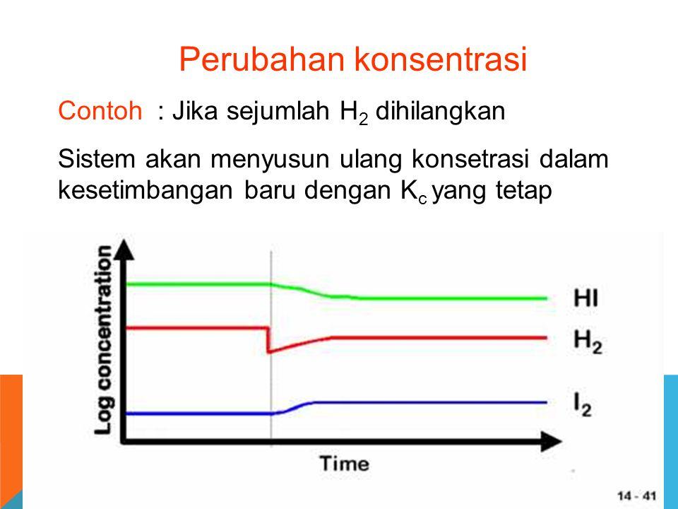 Perubahan konsentrasi Contoh : Jika sejumlah H 2 dihilangkan Sistem akan menyusun ulang konsetrasi dalam kesetimbangan baru dengan K c yang tetap
