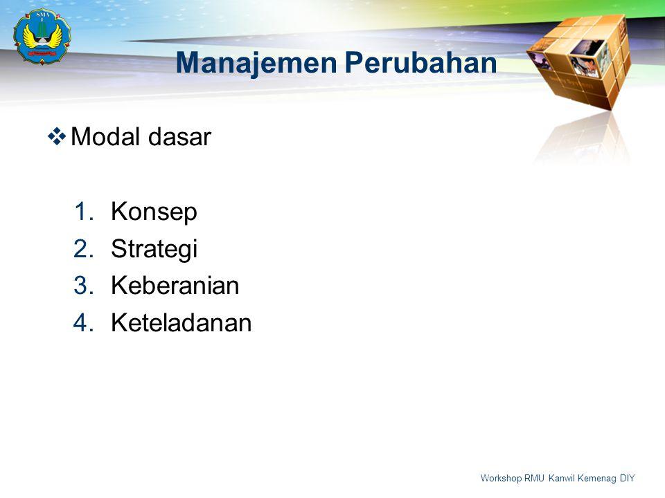 Manajemen Perubahan  Modal dasar 1.Konsep 2.Strategi 3.Keberanian 4.Keteladanan Workshop RMU Kanwil Kemenag DIY